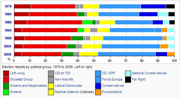 wikipedia election results 79 to 99