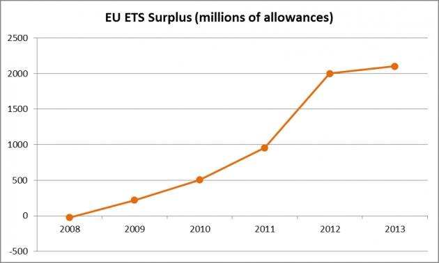 ETSsurplus