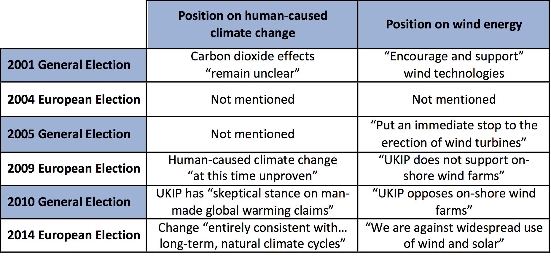 Table 1 UKIP Manifesto Positions on Climate Change and Wind Energy (Sources: see Note 2 below)