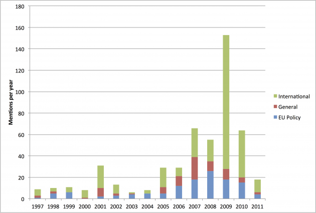 Figure 4. European Council attention to climate change topics by year. Author's analysis based on Alexandrova et al., 2014.