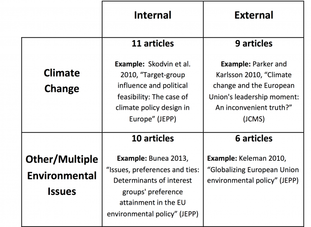 Mapping five years of environmental policy research in European studies