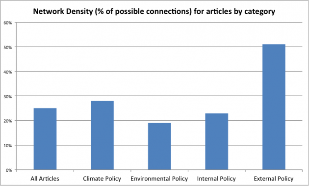 JEPP/JCMS article categories, percentage of articles in each category which share at least one reference