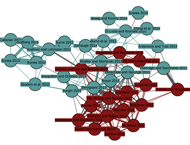 JEPP/JCMS environmental policy articles, connected by the number of shared references. Categorized into internal policy (blue) and external policy (red)